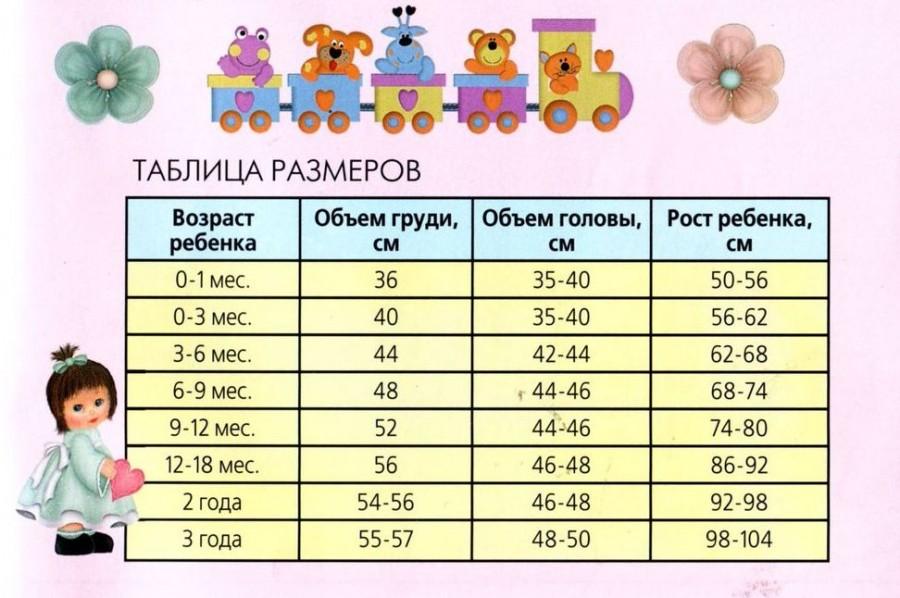 Детские размеры до года для вязания 42